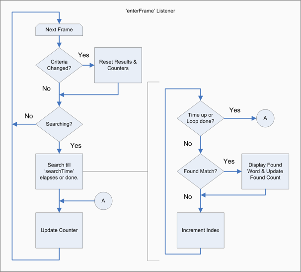 Responsive Real-time Searching Logic Flowchart